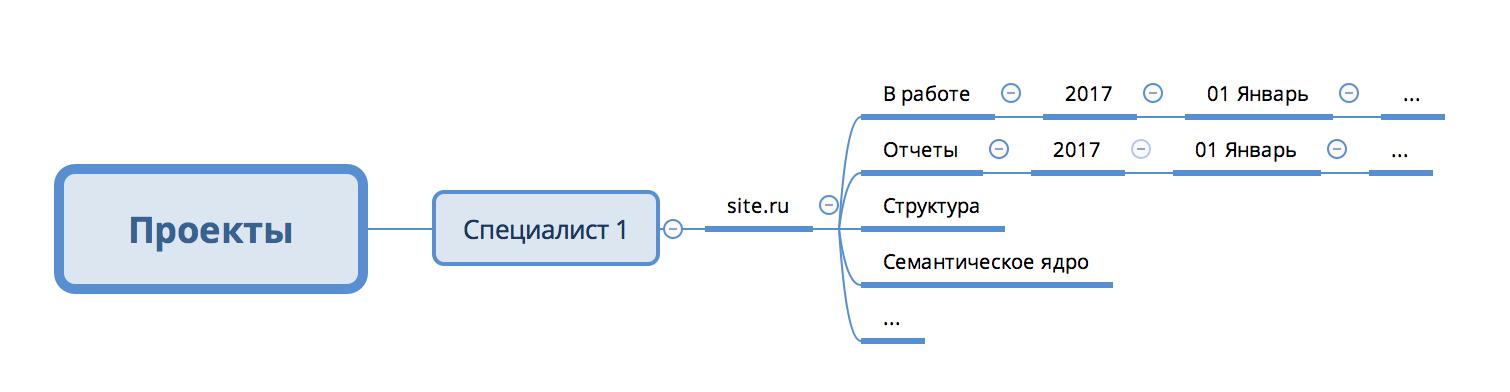 Как хранить данные по оптимизации сайта: сводная таблица