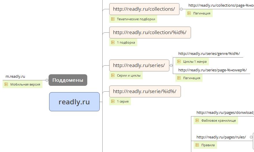 Как составить структуру сайта и какие инструменты использовать