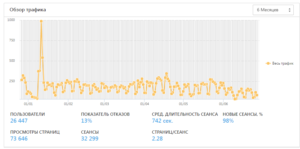 Независимая экспертиза: SE Ranking. Часть 3