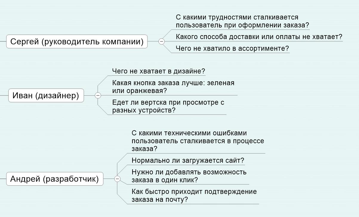 Применение группировочных диаграмм при тестировании юзабилити