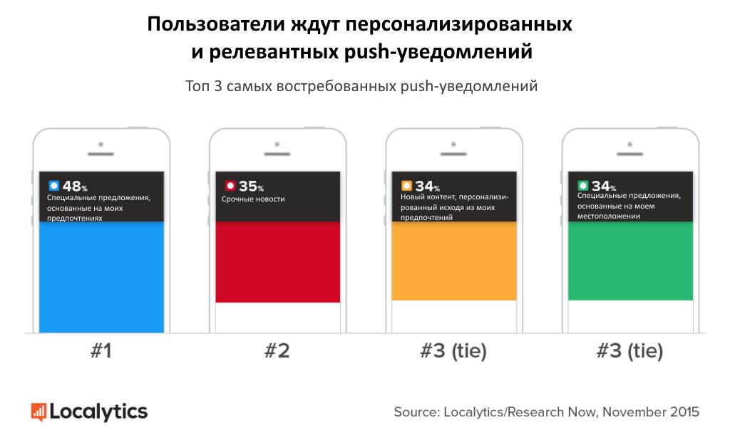 Push-уведомления: чего от них ждут пользователи?
