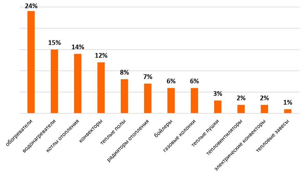 Рынок климатического оборудования: ситуация в отрасли и возможности performance-маркетинга для развития бизнеса