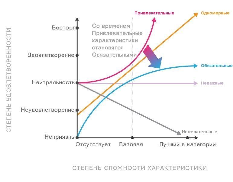 Юзабилити-лаборатория: изучаем приоритеты клиентов по модели Кано