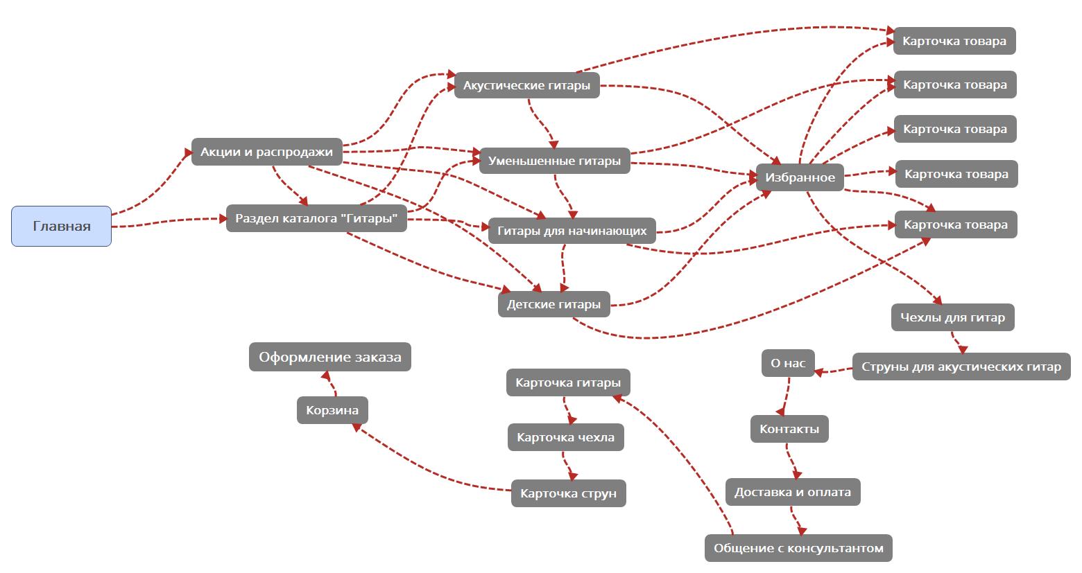 Юзабилити-лаборатория: создание персонажей для интернет-магазина музыкальных инструментов